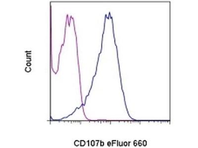 CD107b (LAMP-2) Monoclonal Antibody (eBioABL-93 (ABL-93)), eFluor 660, eBioscience™