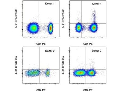 IL-31 Monoclonal Antibody (31SNEZE), eFluor 660, eBioscience™