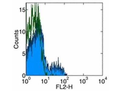 CD275 (B7-H2) Monoclonal Antibody (MIH12), Functional Grade, eBioscience™