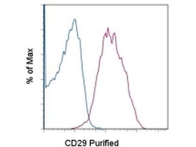 CD29 (Integrin beta 1) Monoclonal Antibody (TS2/16), eBioscience™