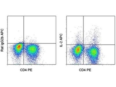 IL-2 Antibody APC