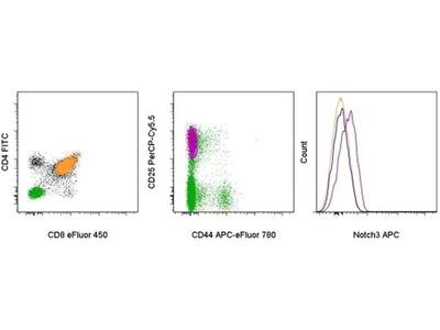 NOTCH3 Monoclonal Antibody (HMN3-133), APC, eBioscience™