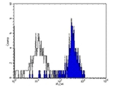 CD282 (TLR2) Monoclonal Antibody (TL2.1), eBioscience™