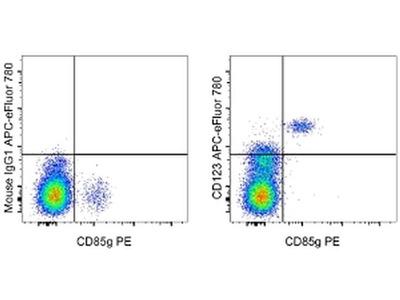 CD123 Monoclonal Antibody (6H6), APC-eFluor 780, eBioscience™