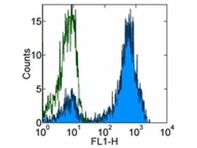 CD3 Monoclonal Antibody (UCHT1), eBioscience™