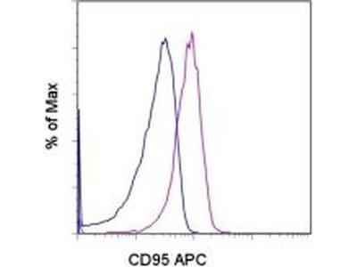 CD95 (APO-1/Fas) Monoclonal Antibody (15A7), APC, eBioscience™