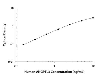 Angiopoietin-like Protein 3 /ANGPTL3 ELISA