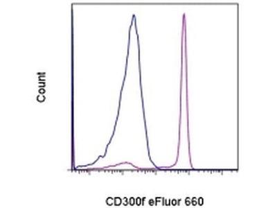 CD300f (IREM-1) Monoclonal Antibody (UP-D1), eFluor 660, eBioscience™