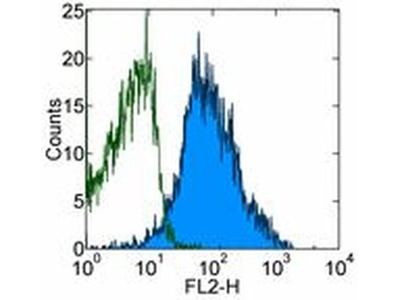 CD230 (PrP) Monoclonal Antibody (4D5), eBioscience™