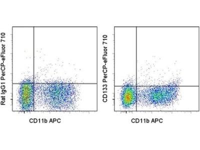 CD133 (Prominin-1) Monoclonal Antibody (13A4), PerCP-eFluor 710, eBioscience™