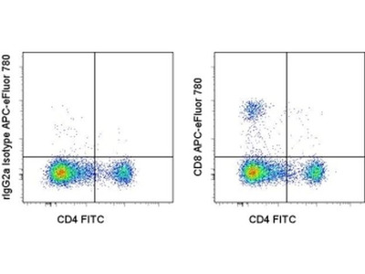 CD8a Monoclonal Antibody (53-6.7), APC-eFluor 780, eBioscience™