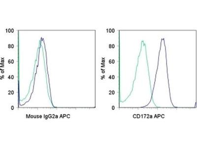 CD172a (SIRP alpha) Monoclonal Antibody (15-414), APC, eBioscience™
