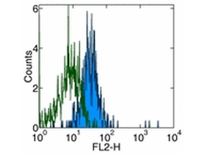 CD281 (TLR1) Monoclonal Antibody (GD2.F4), Functional Grade, eBioscience™