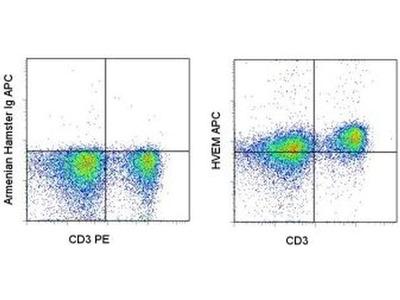 CD270 (HVEM) Monoclonal Antibody (LH1), APC, eBioscience™