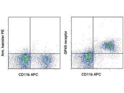 CD85k (Gp49b) Monoclonal Antibody (H1.1), PE, eBioscience™