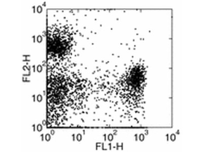 Ly-6G/Ly-6C Monoclonal Antibody (RB6-8C5), Functional Grade, eBioscience™