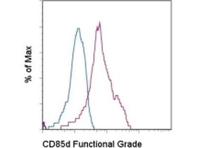 CD85d (ILT4) Monoclonal Antibody (42D1), Functional Grade, eBioscience™