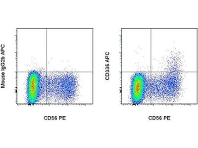 CD336 (NKp44) Monoclonal Antibody (44.189), APC, eBioscience™