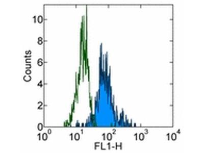 CD85d (ILT4) Monoclonal Antibody (27D6), FITC, eBioscience™