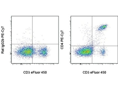 Excellent Flow Cytometry Antibody For Mouse CD4