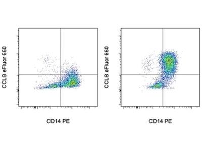 CCL8 (MCP-2) Antibody eFluor 660