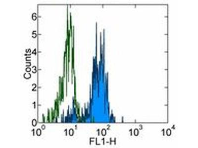 CD64 (Fc gamma Receptor 1) Monoclonal Antibody (10.1), eBioscience™