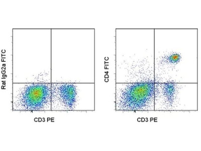 Good CD4-FITC Antibody for Flow Cytometry