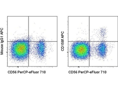 CD158f Monoclonal Antibody (UP-R1), APC, eBioscience™