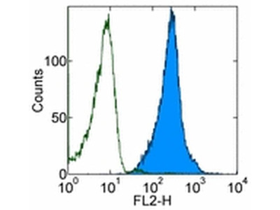 CD230 (PrP) Monoclonal Antibody (4D5), PE, eBioscience™