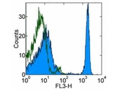 Quality Antibody for Assessing CD4 Expression on Peripheral CD4+ T Cells by Flow Cytometry