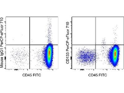 CD133 (Prominin-1) Monoclonal Antibody (TMP4), PerCP-eFluor 710, eBioscience™