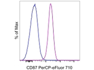 CD87 (UPAR) Monoclonal Antibody (VIM5), PerCP-eFluor 710, eBioscience™