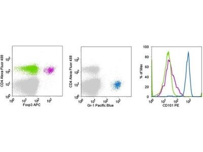 CD101 Monoclonal Antibody (Moushi101), PE, eBioscience™