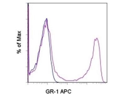 Ly-6G/Ly-6C Monoclonal Antibody (RB6-8C5), APC, eBioscience™
