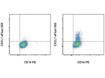 CXCL1 (GRO alpha) Monoclonal Antibody (KTYFLF), eFluor 660, eBioscience™