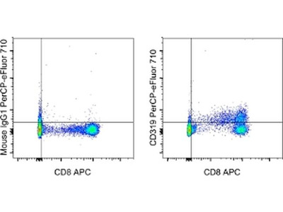 CD319 (CRACC) Monoclonal Antibody (162), PerCP-eFluor 710, eBioscience™