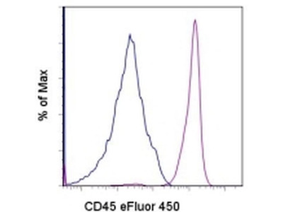 CD45 Monoclonal Antibody (2D1), eFluor 450, eBioscience™