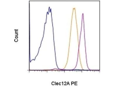 CD371 (Clec12A) Monoclonal Antibody (HB3), PE, eBioscience™
