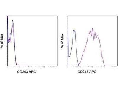 CD243 (ABCB1) Monoclonal Antibody (UIC2), APC, eBioscience™