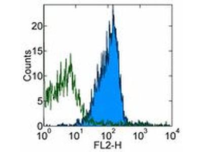 CD270 (HVEM) Monoclonal Antibody (LH1), eBioscience™