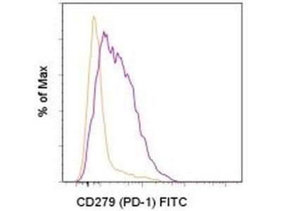 Great CD279 (PD-1) Monoclonal Antibody