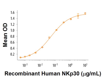 B7-H6 Protein