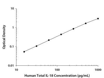 Human Total IL-18 / IL-1F4 Quantikine ELISA Kit