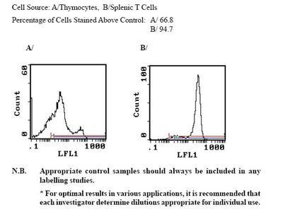Anti-Mouse CD3e, FITC (Clone 145-2C11) (hamster IgG)
