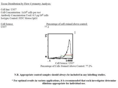 Anti-Human Factor H (FITC) (Clone: OX-24) (mouse IgG1)
