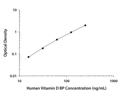 Vitamin D BP ELISA