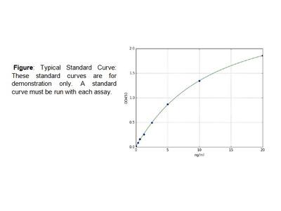 G1/S-specific cyclin-D1(CCND1) (Human) ELISA Kit