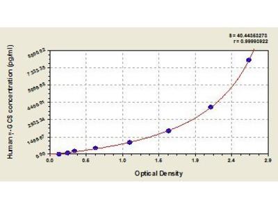 gamma-Glutamylcysteine Synthetase (Gamma-GCS) ELISA Kit