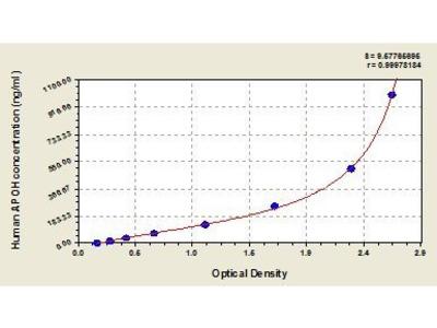 Beta2-Glycoprotein ELISA Kit