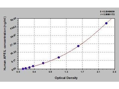 A Prolifeion Inducing Ligand (APRIL) ELISA Kit